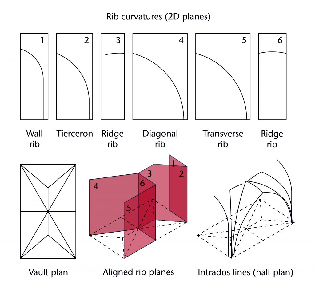 Diagram showing the method of assembling the three-dimensional structure of a vault as the combination of a two-dimensional plan with separate two-dimensional planes for each individual rib