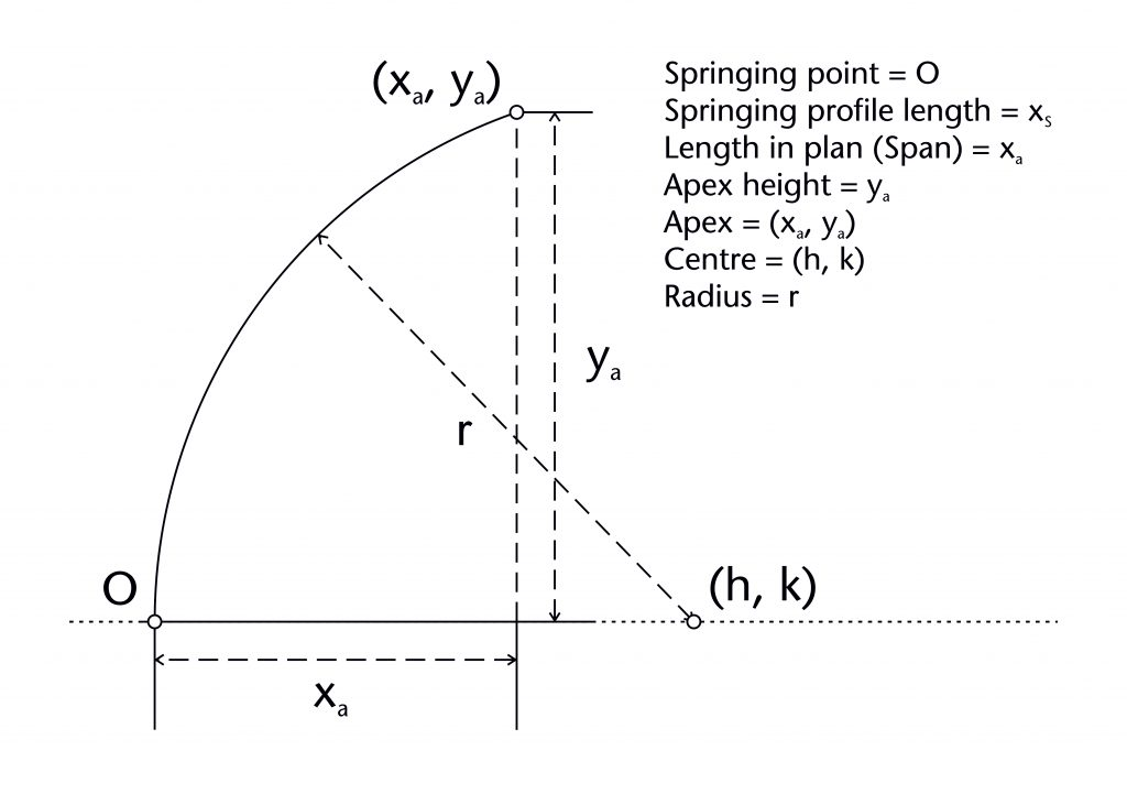 Diagram of variables used in setting out the geometry of a rib