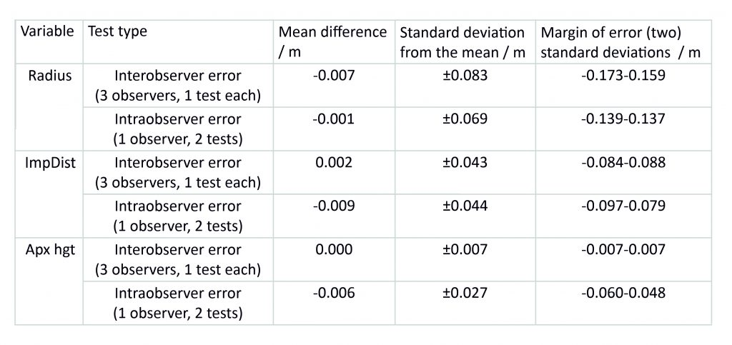 Table of results for intraobserver and interobserver error tests for Wells Cathedral, choir aisles, bays S8 and N5