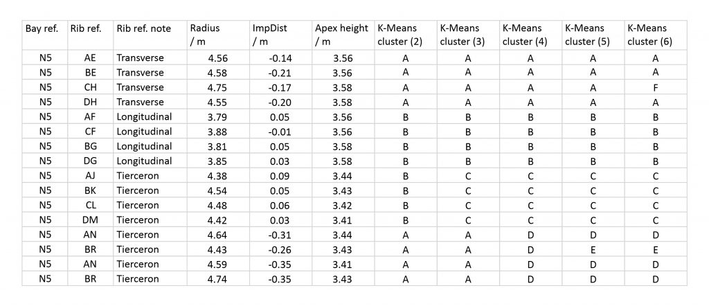 Example table of K-Means cluster results for Wells Cathedral, north choir aisle, bay N5