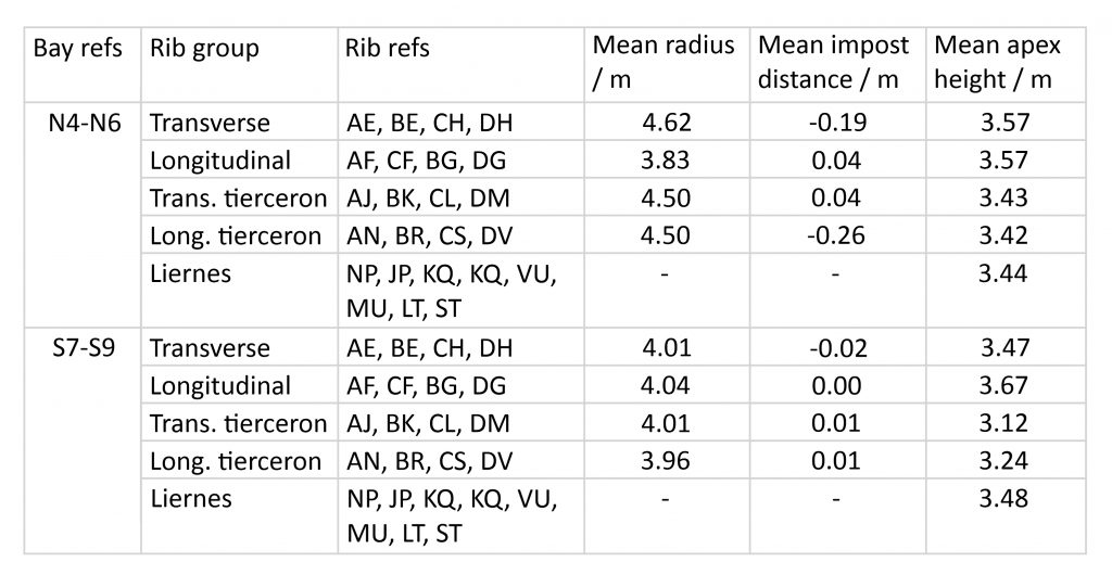 Example table of averages for Wells Cathedral choir aisles