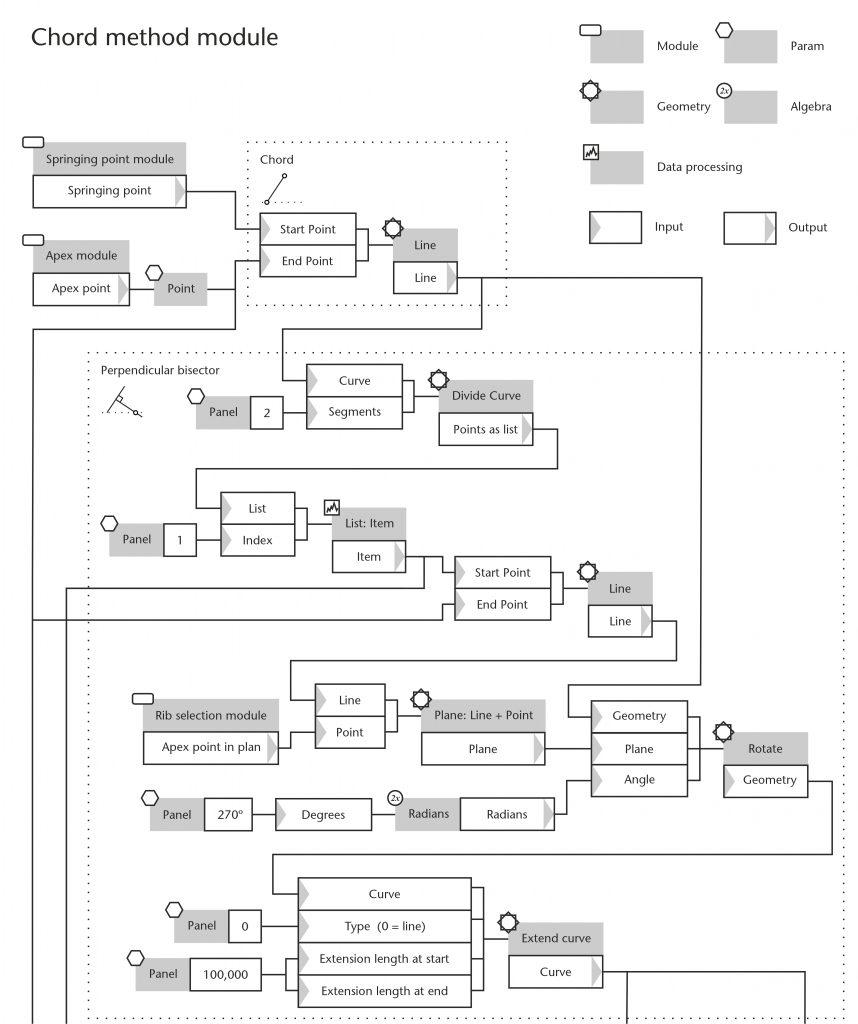 Diagram of chord method module in Grasshopper