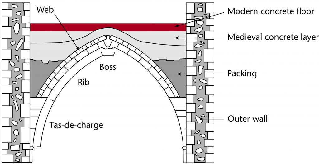 Diagram of the structure of a typical ribbed vault