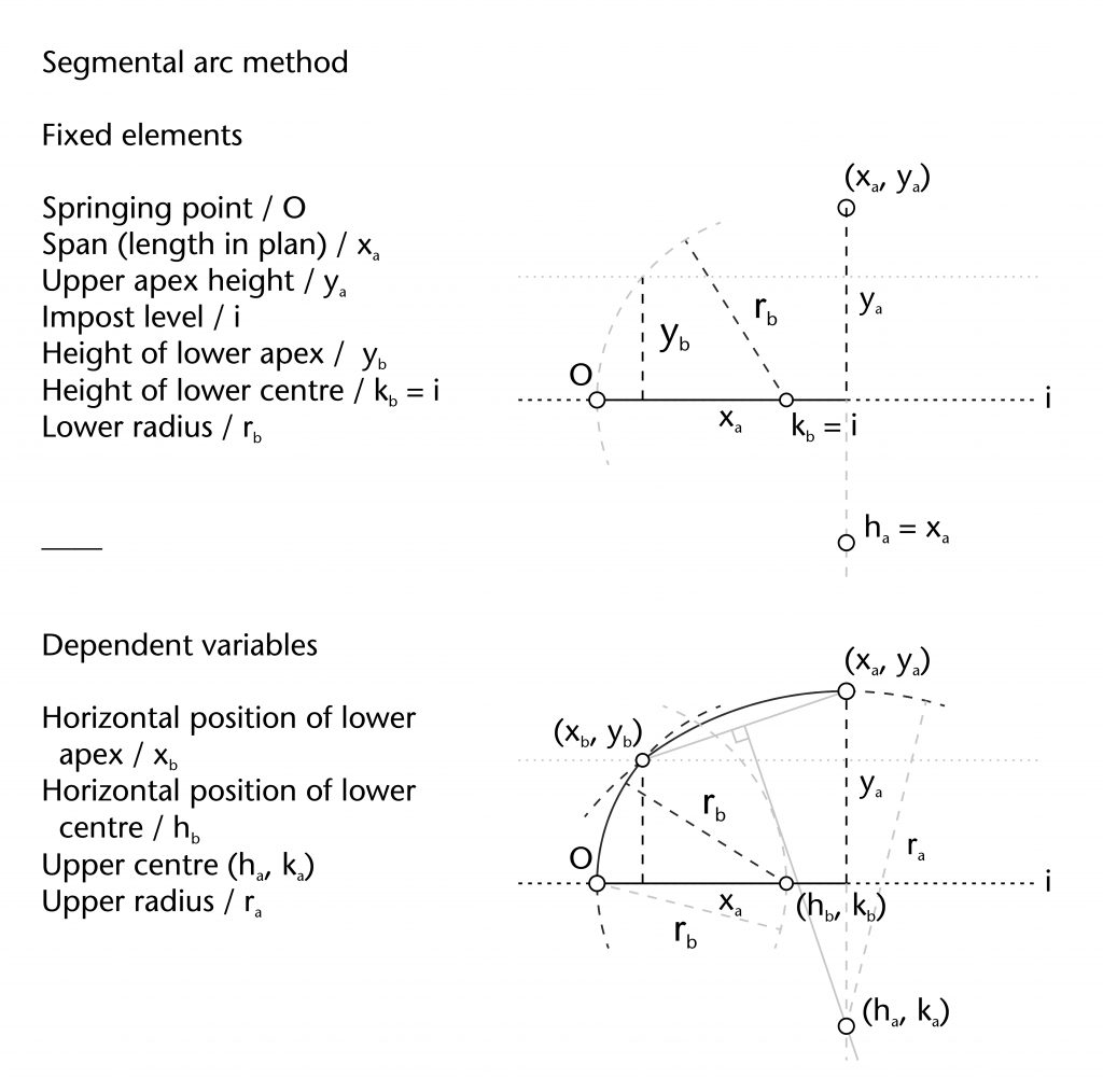Diagram of fixed elements and dependent variables in segmental arc method