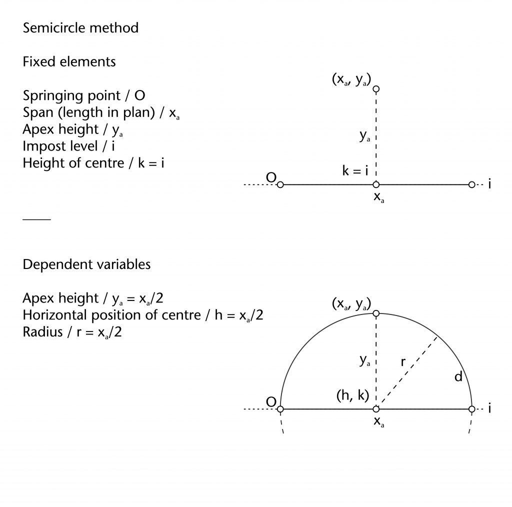 Diagram of fixed elements and dependent variables in semicircle method