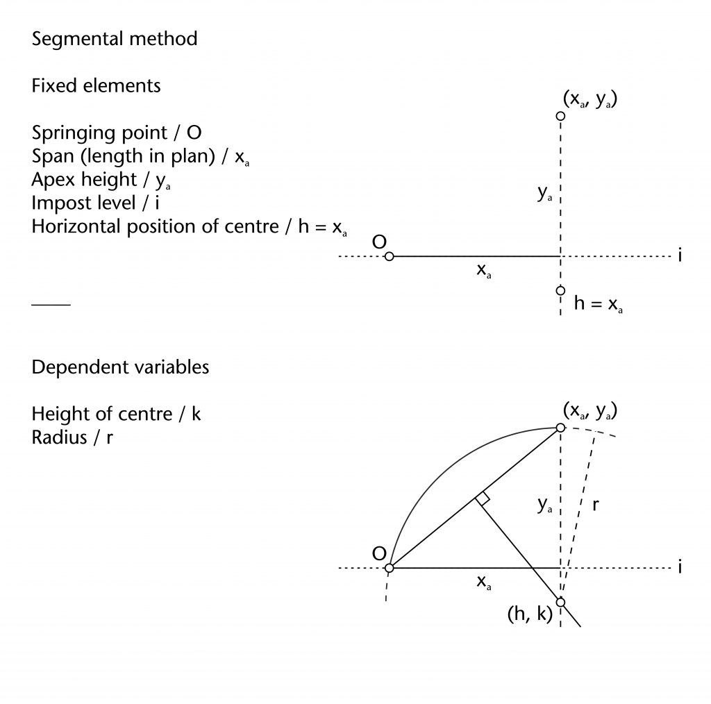 Diagram of fixed elements and dependent variables in segmental method
