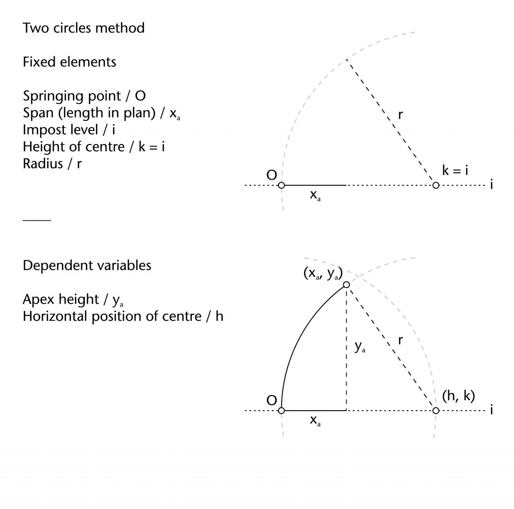 Diagram of fixed elements and dependent variables in two circles method