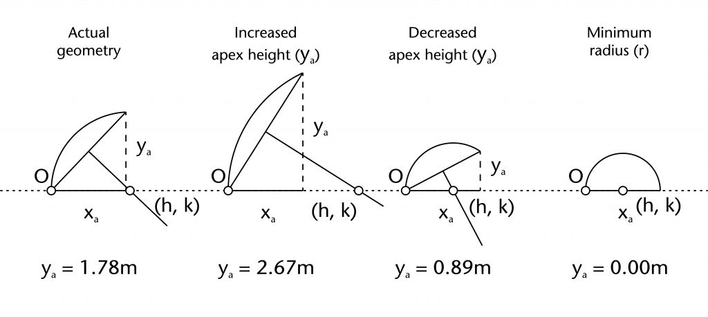 Diagram of different effects of increasing and decreasing apex height (ya)