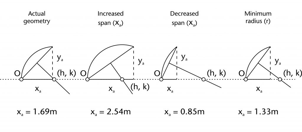 Diagram of different effects of increasing and decreasing span (xa)