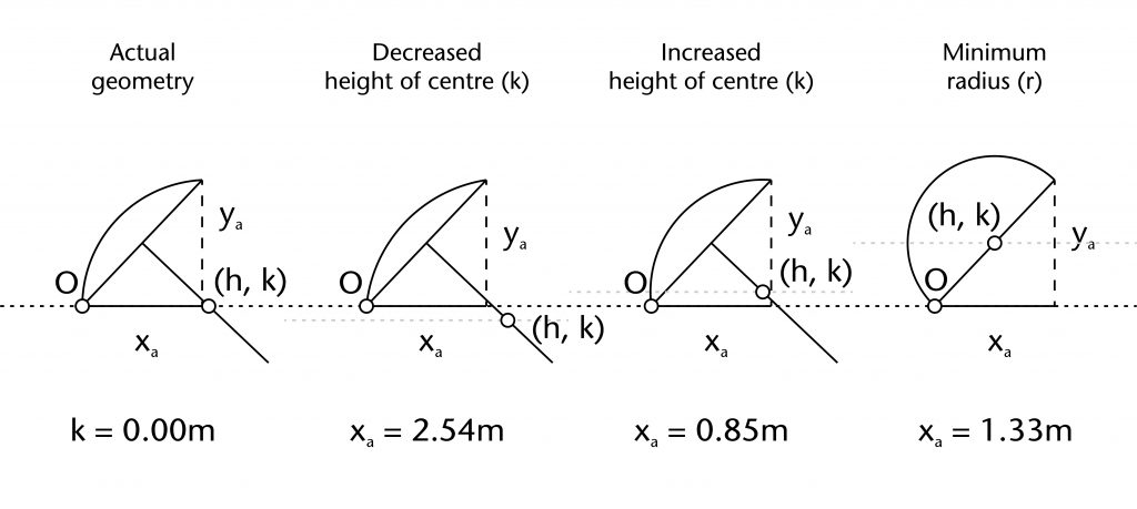 Diagram of different effects of increasing and decreasing height of centre (k)